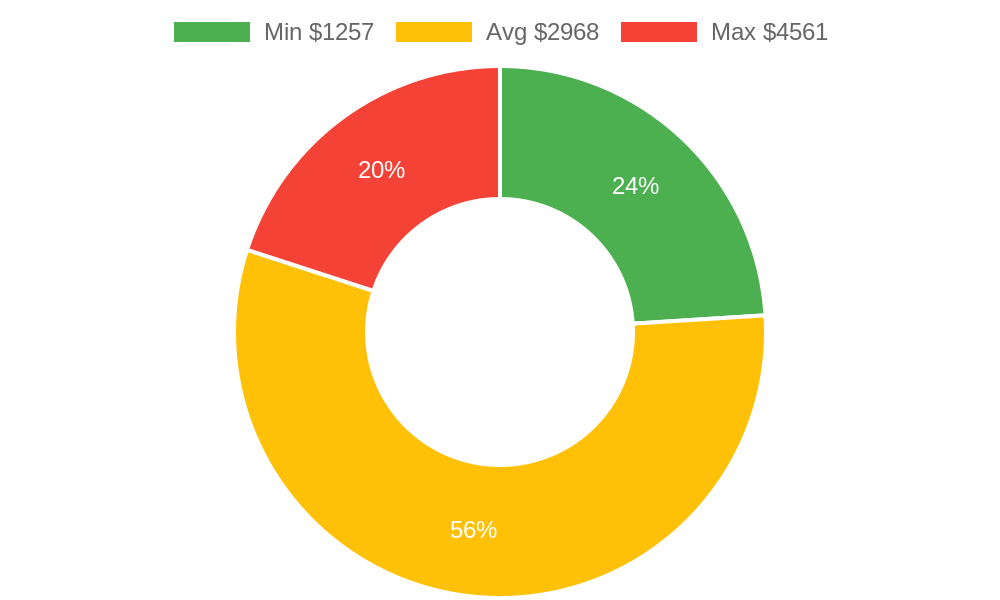 Distribution of contractors - general costs in Kanab, UT among homeowners