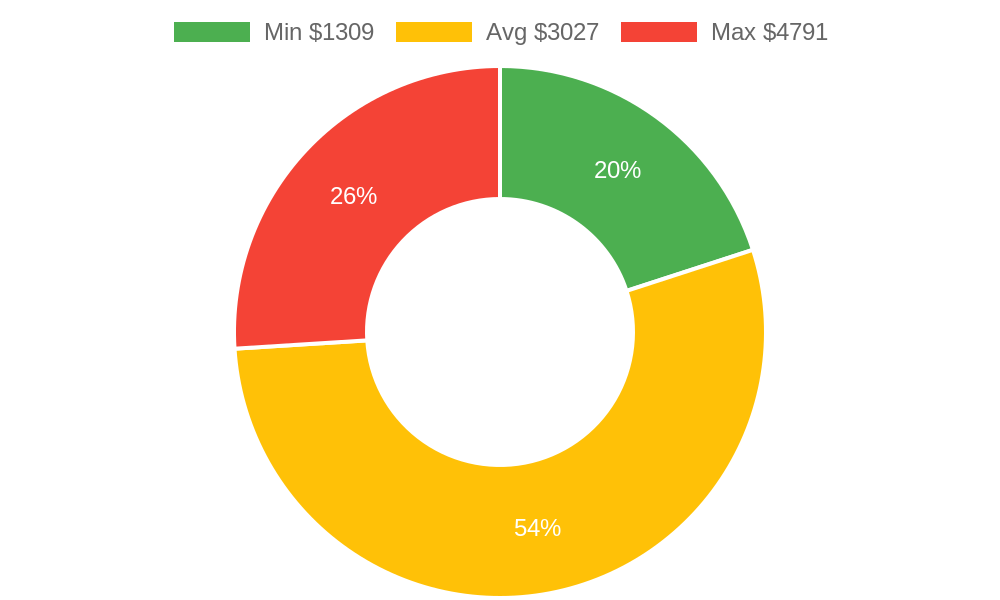 Distribution of contractors - general costs in Ivins, UT among homeowners