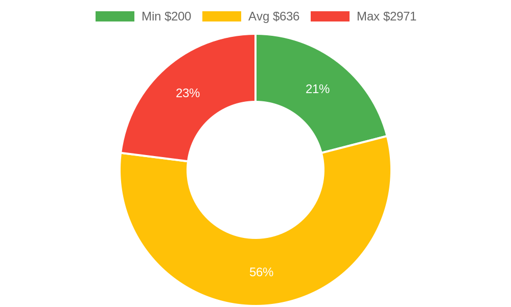 Distribution of dentists costs in Cedar City, UT among homeowners