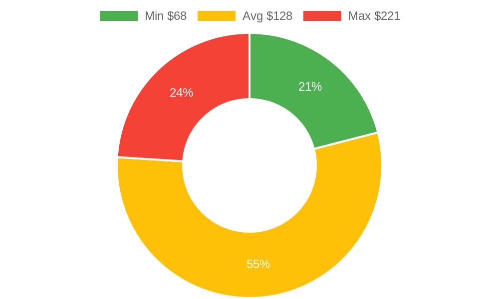 Distribution of chiropractors costs in Cedar City, UT among homeowners