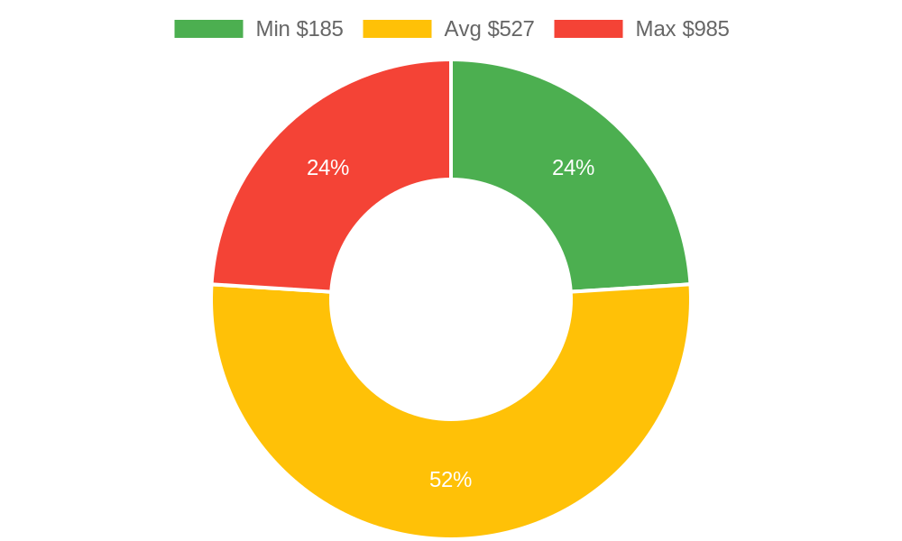 Distribution of photographers costs in St. George, UT among homeowners